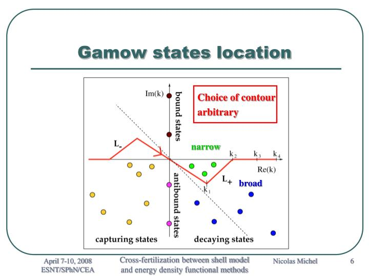 Gamow states location