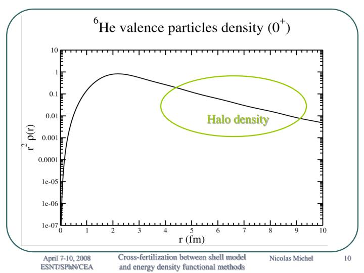 Halo density