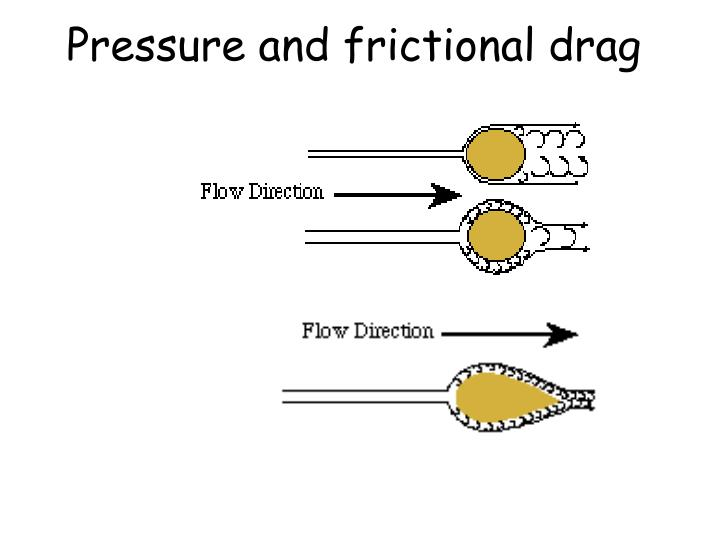 Pressure and frictional drag
