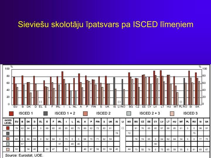 Sieviešu skolotāju īpatsvars pa ISCED līmeņiem