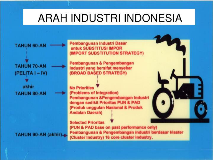 ARAH INDUSTRI INDONESIA