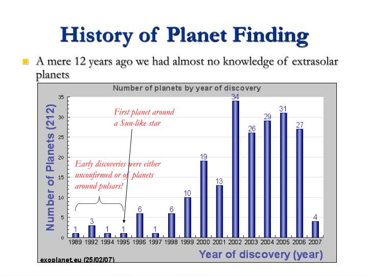History of Planet Finding