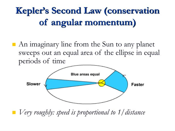 Kepler's Second Law (conservation of angular momentum)