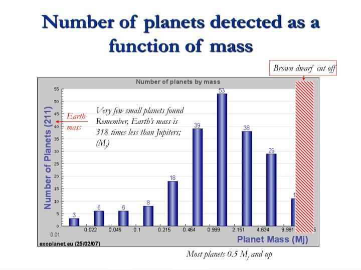 Number of planets detected as a function of mass
