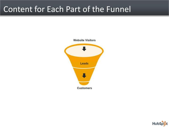 Content for Each Part of the Funnel