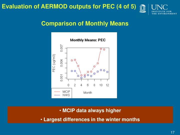 Evaluation of AERMOD outputs for PEC (4 of 5)