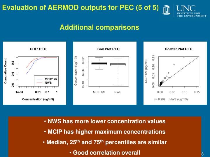 Evaluation of AERMOD outputs for PEC (5 of 5)
