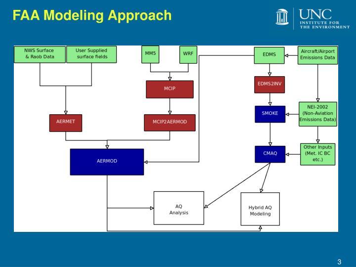 FAA Modeling Approach