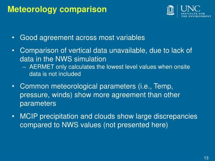 Meteorology comparison