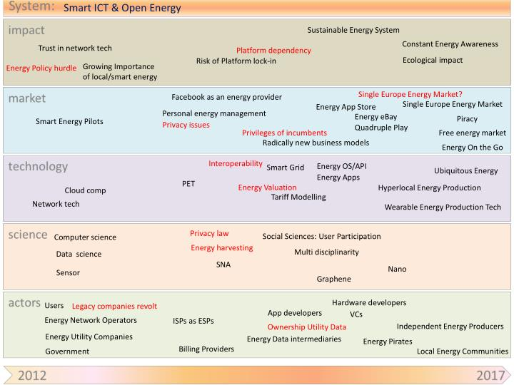 Smart ict open energy
