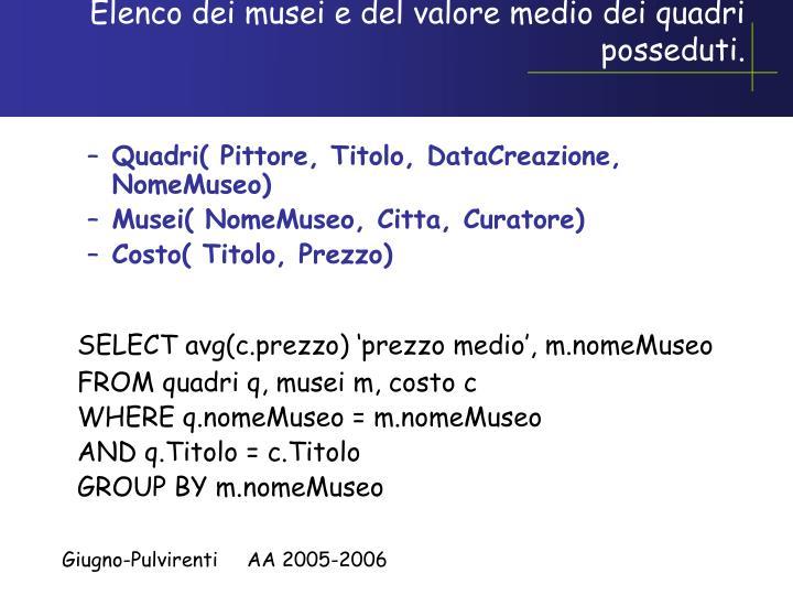 Elenco dei musei e del valore medio dei quadri posseduti.