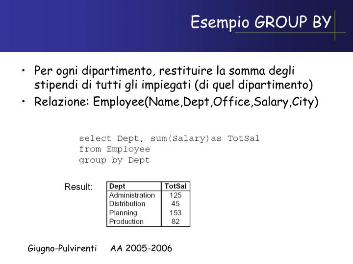 Esempio GROUP BY