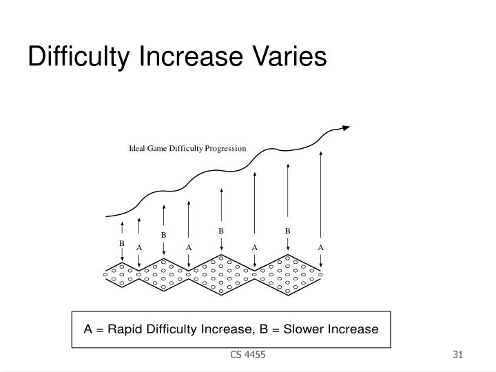 Difficulty Increase Varies