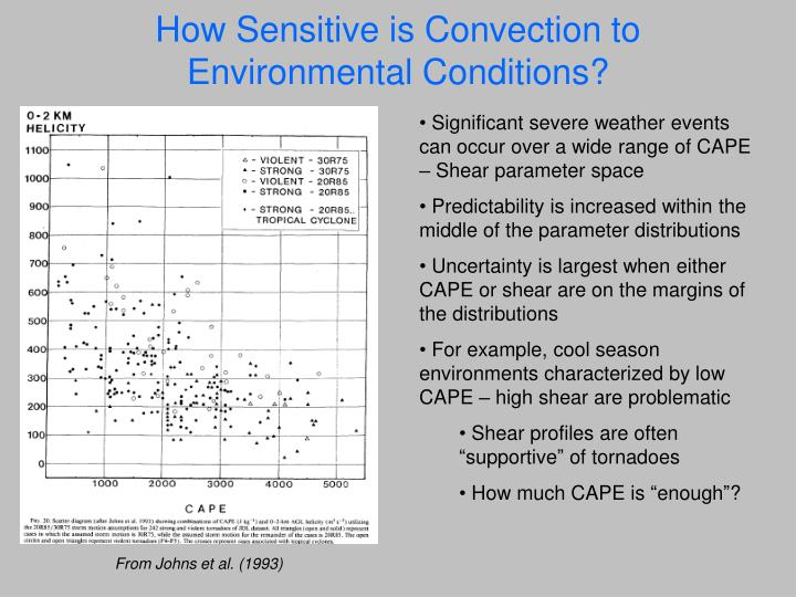 How Sensitive is Convection to Environmental Conditions?