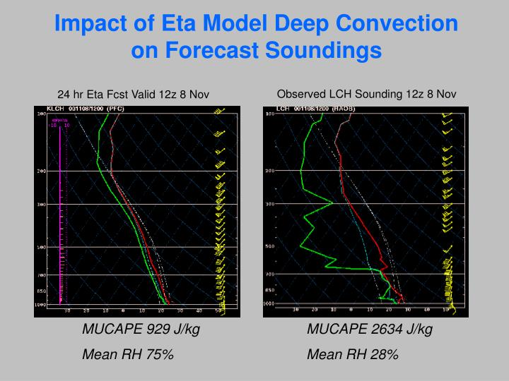 Impact of Eta Model Deep Convection on Forecast Soundings