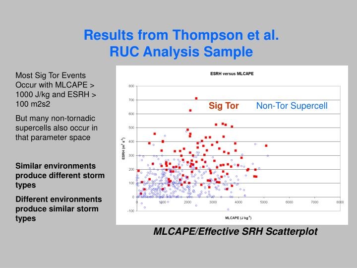 Results from Thompson et al.