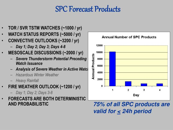 SPC Forecast Products