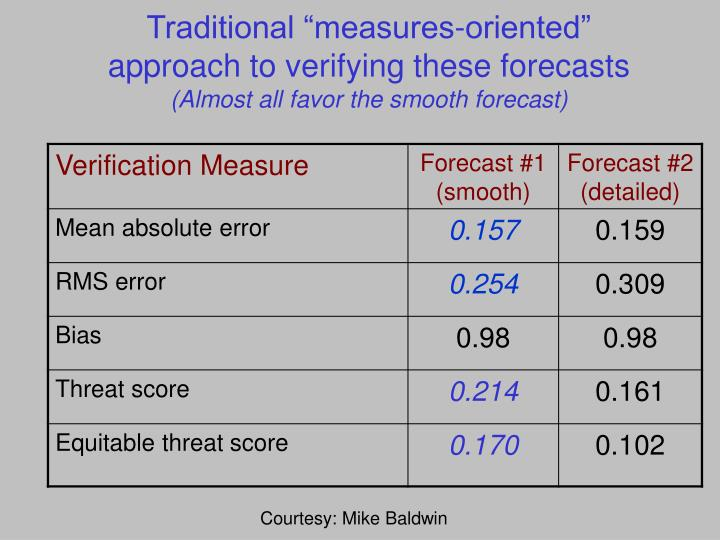 "Traditional ""measures-oriented"" approach to verifying these forecasts"