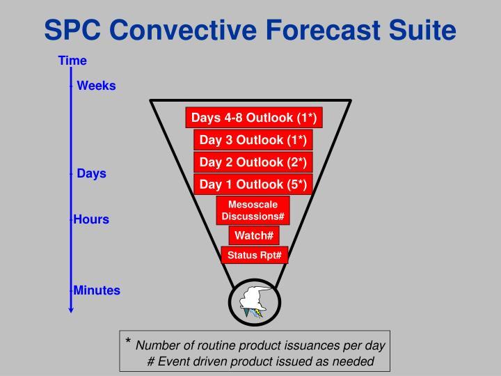 SPC Convective Forecast Suite