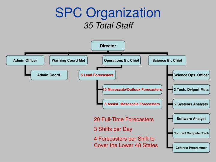 SPC Organization
