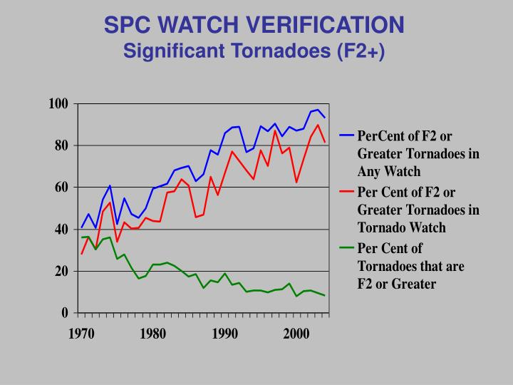 SPC WATCH VERIFICATION