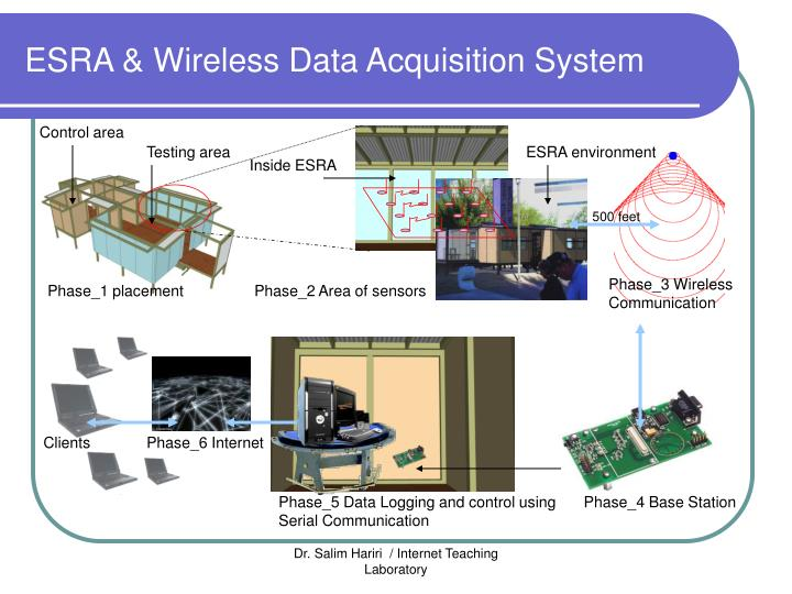 ESRA & Wireless Data Acquisition System