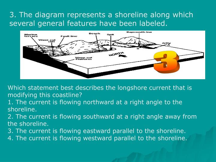 3. The diagram represents a shoreline along which several general features have been labeled.