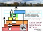 arcgis server in the scheme of things