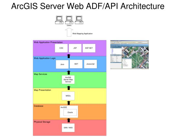 ArcGIS Server Web ADF/API Architecture