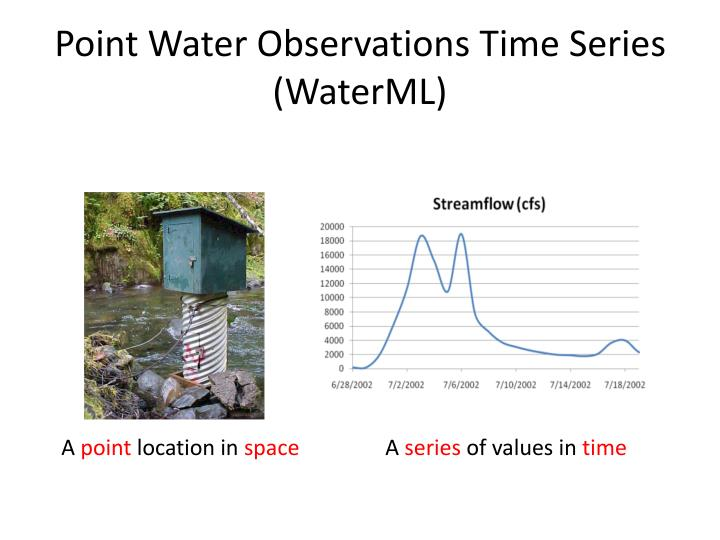 Point Water Observations Time Series (