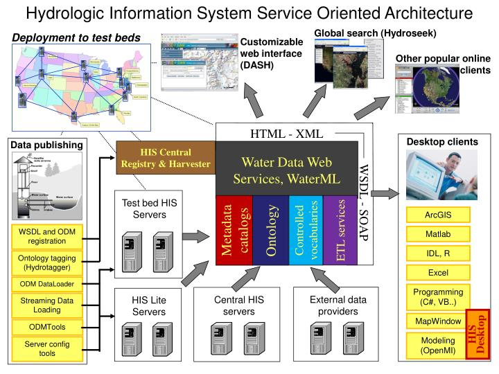 Hydrologic Information System Service Oriented Architecture