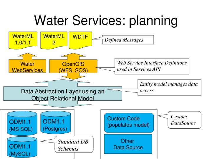 Water Services: planning