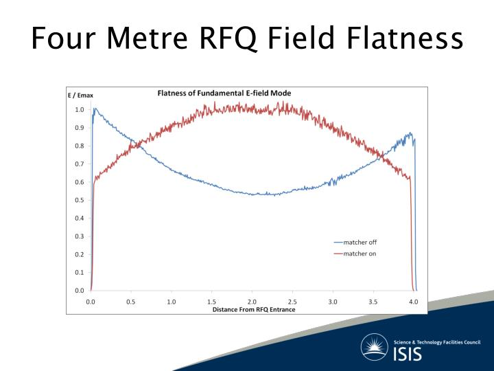 Four Metre RFQ Field Flatness