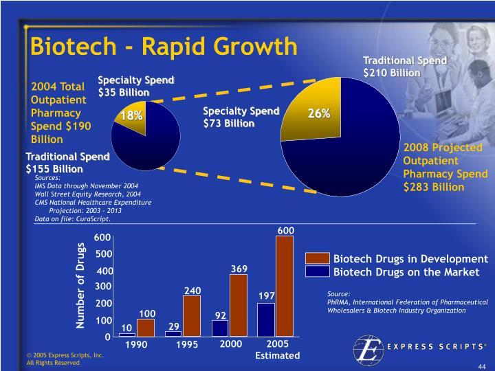 Biotech - Rapid Growth