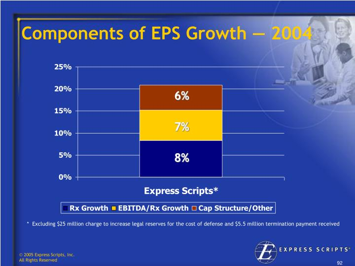 Components of EPS Growth — 2004