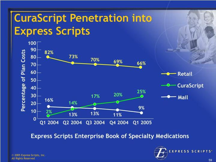 CuraScript Penetration into