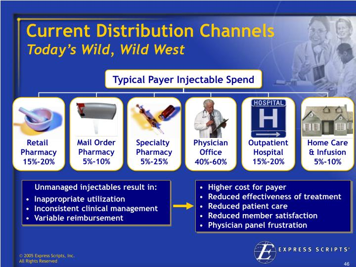 Current Distribution Channels