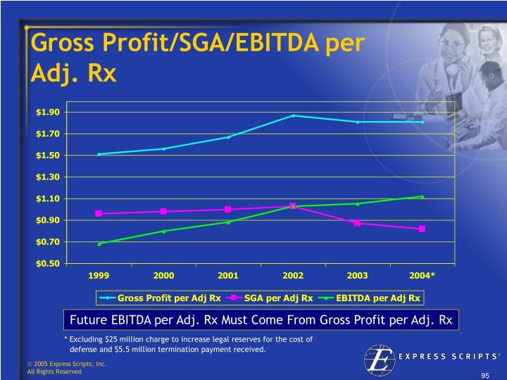 Gross Profit/SGA/EBITDA per              Adj. Rx