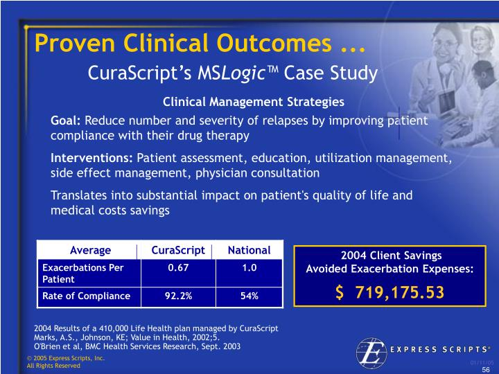 Proven Clinical Outcomes ...