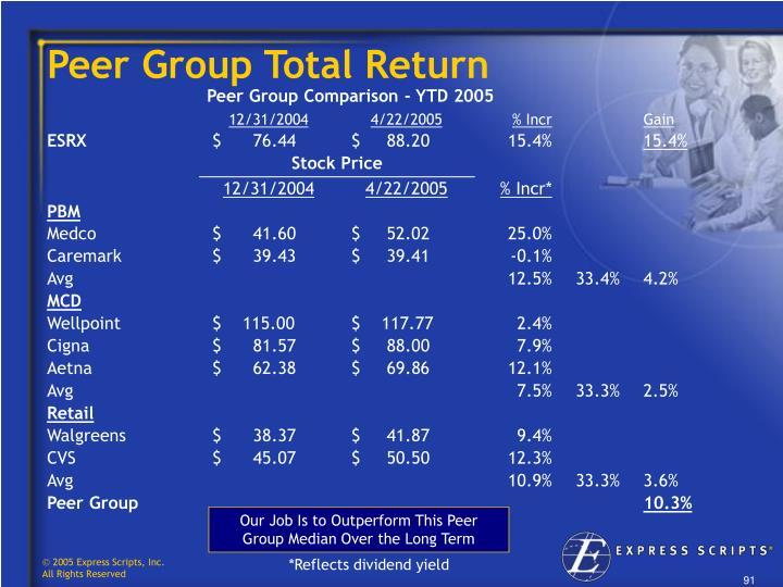 Peer Group Total Return