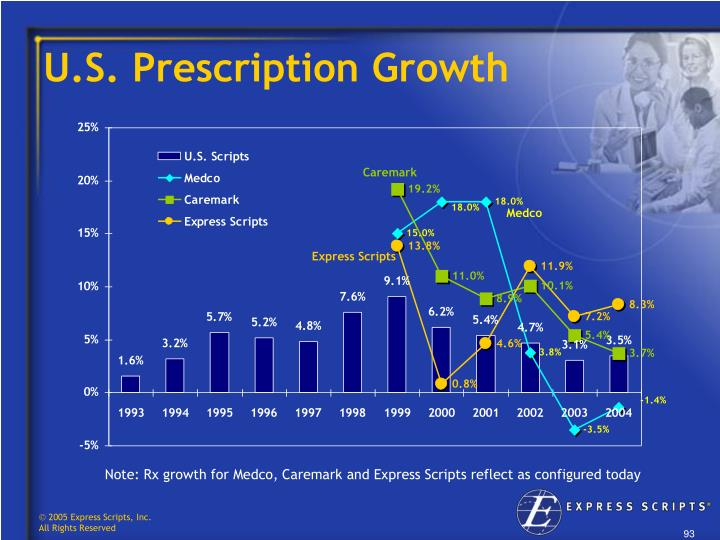 U.S. Prescription Growth