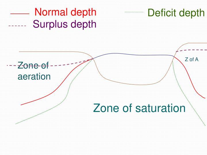 Normal depth