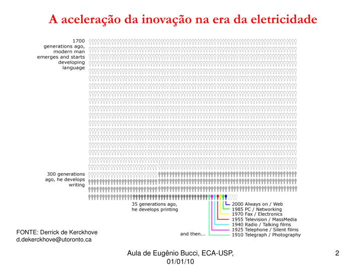 A aceleração da inovação na era da eletricidade
