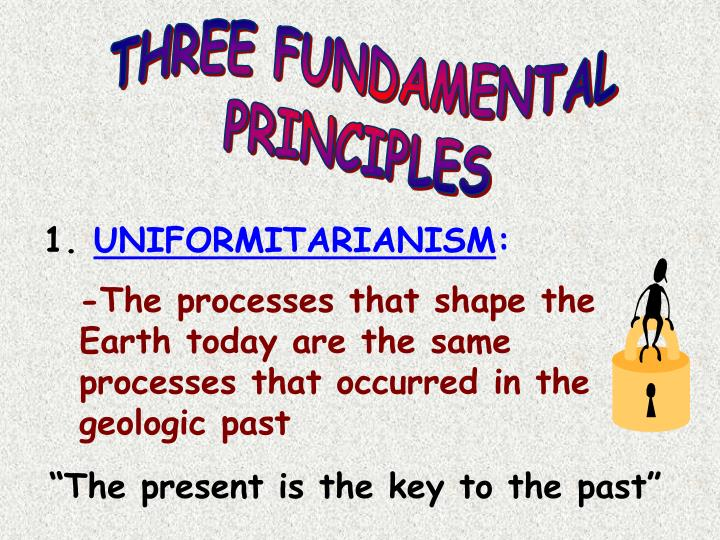 THREE FUNDAMENTAL