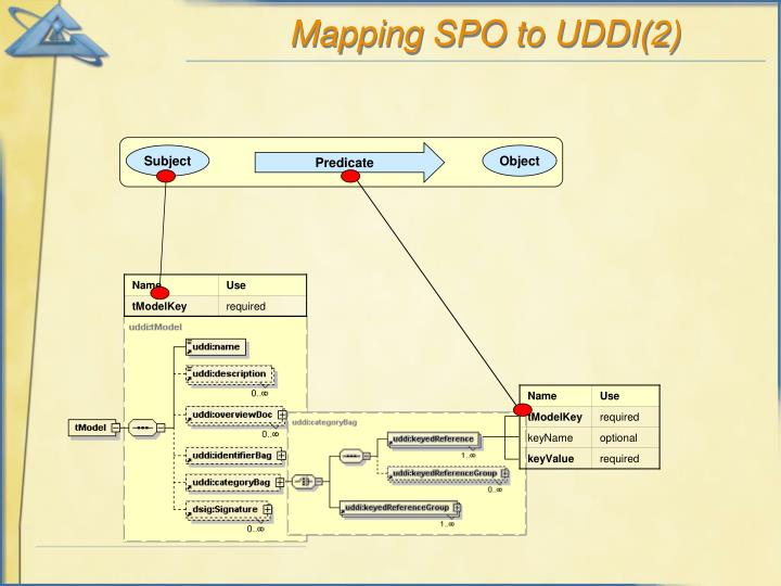 Mapping SPO to UDDI(2)