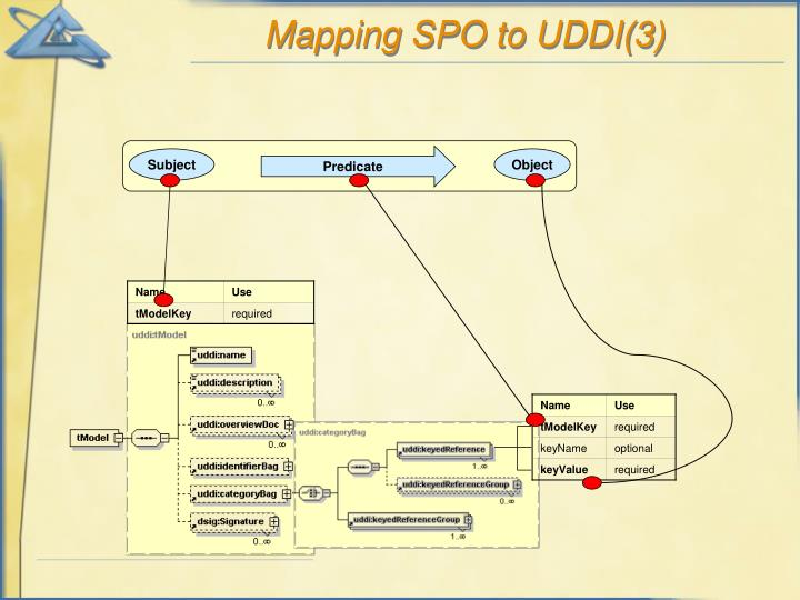 Mapping SPO to UDDI(3)