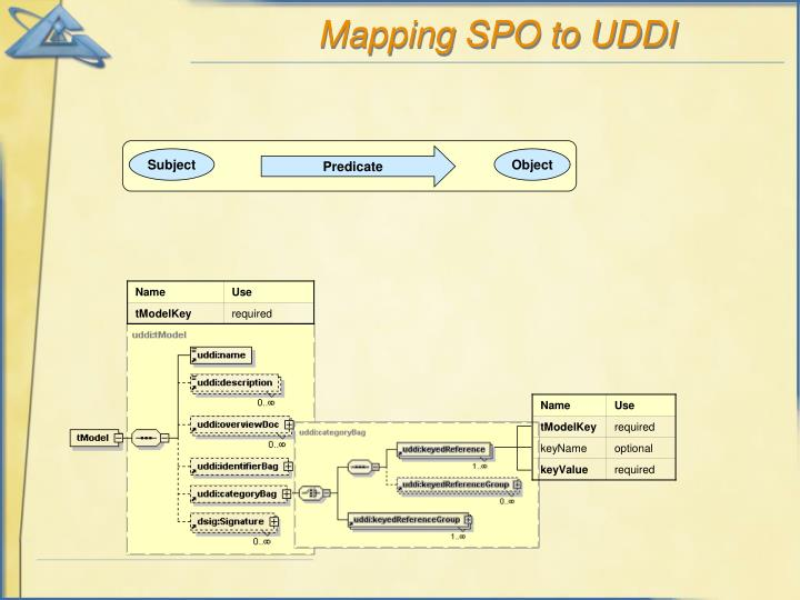 Mapping SPO to UDDI
