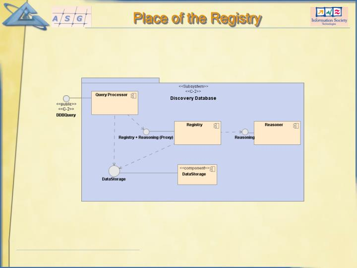 Place of the Registry