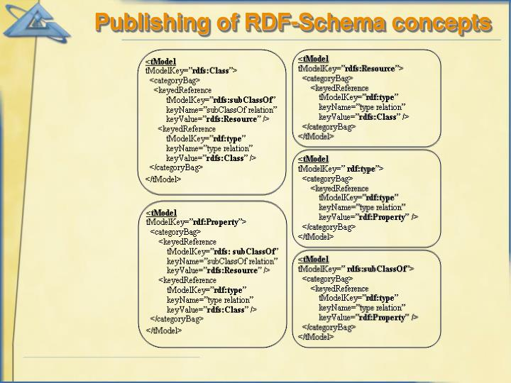 Publishing of RDF-Schema concepts
