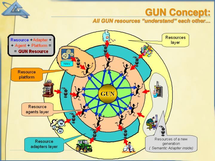 GUN Concept: